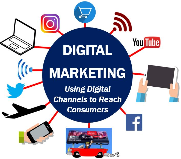 Why is digital marketing important? How to do? full details